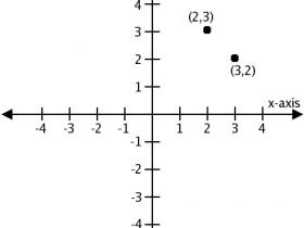 【21天学会AutoCAD】第1天 坐标系的理解和应用