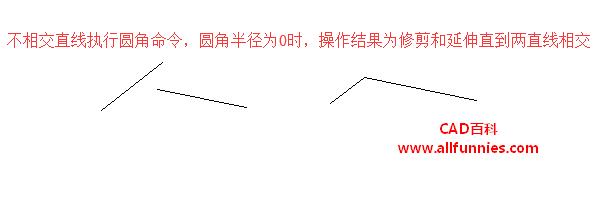 CAD圆角命令快捷键(绘制槽钢截面图)