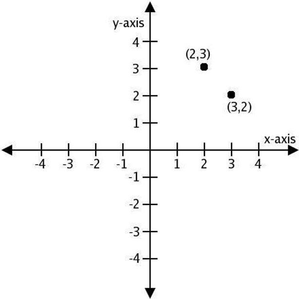 CAD相对坐标和绝对坐标有什么区别?