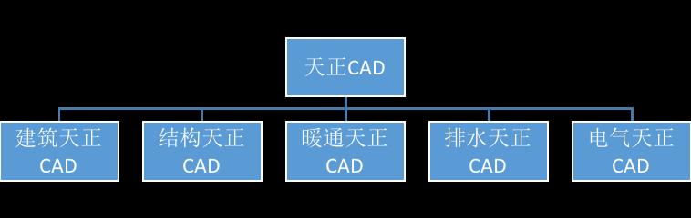 天正CAD和AutoCAD有什么区别,哪个好用?