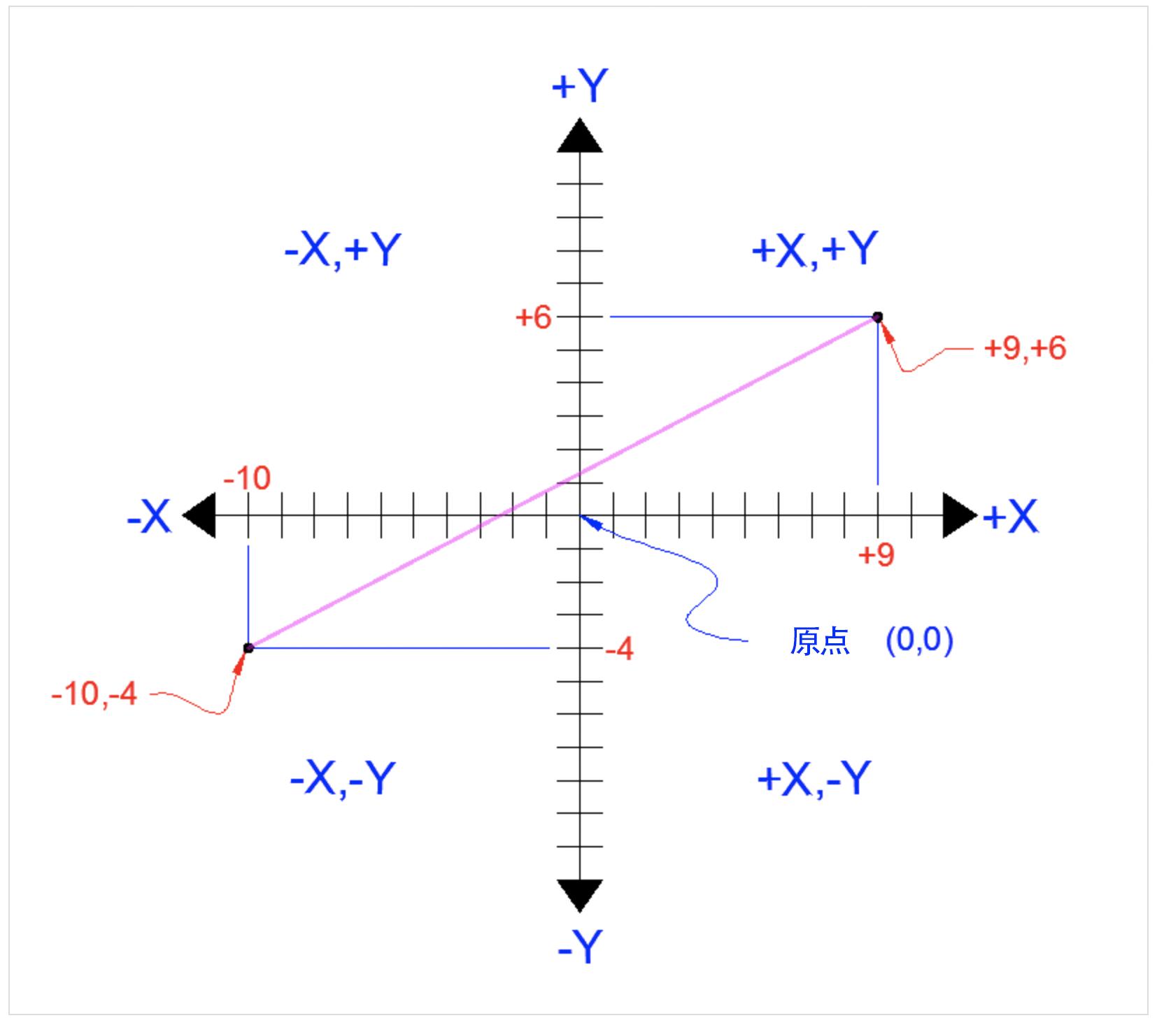 【CAD系列课程】世界坐标系(X、Y坐标系)