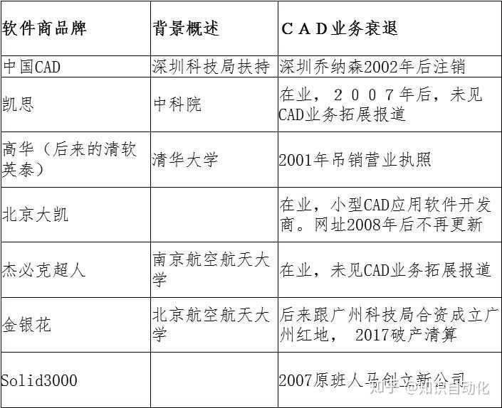 国产CAD软件的发展现状,工业软件如何解决备胎危机?